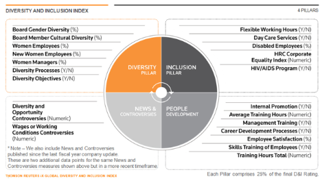 Diversity Amp Inclusion Index From Thomson Reuters Ranks Top 100 Global Corporate Workplaces